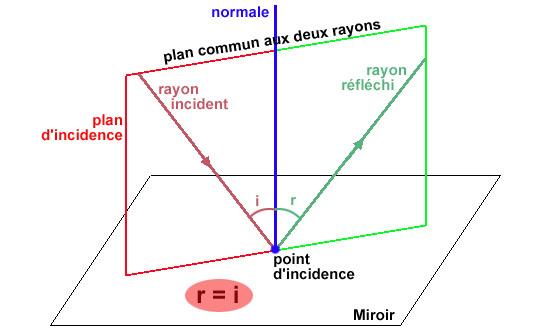 Diffusion r flexion absorptioin for 2 miroirs perpendiculaires